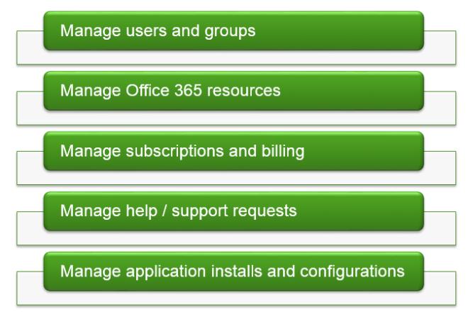 Office 365 Administrator Task