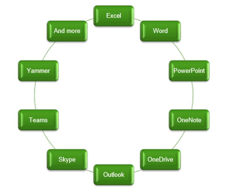 Office 365 Flow Chart